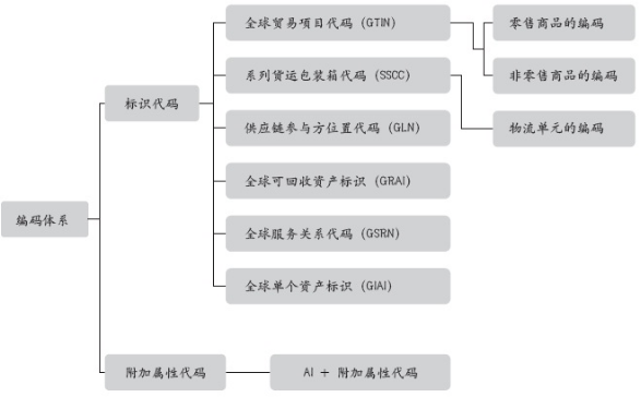 BarTender GS1常用标志代码GTIN及SSCC介绍