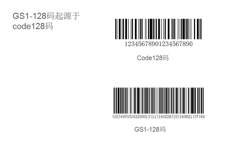 如何使用BarTender打印GS1条码?