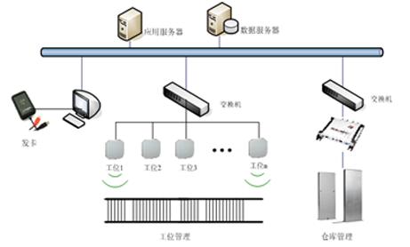 UHF 超高频RFID生产线管理系统