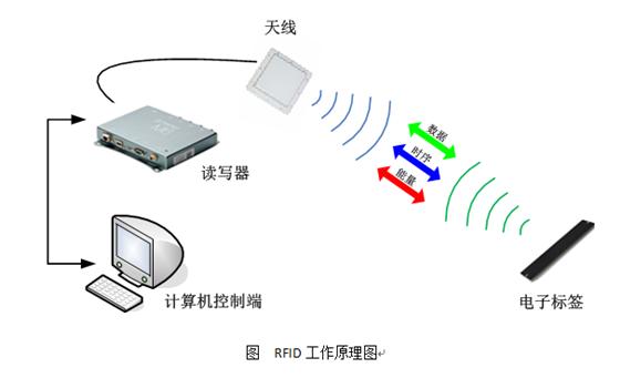 RFID珠宝管理应用于新零售行业