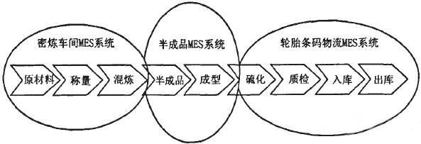 轮胎企业的MES系统应用RFID