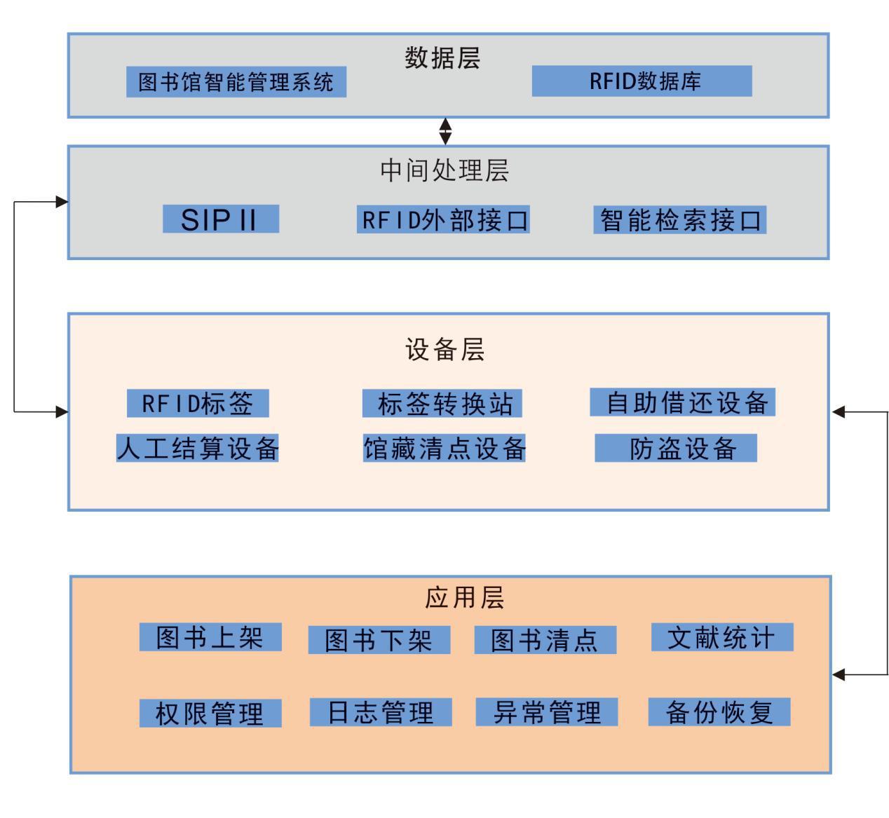RFID图书馆管理系统