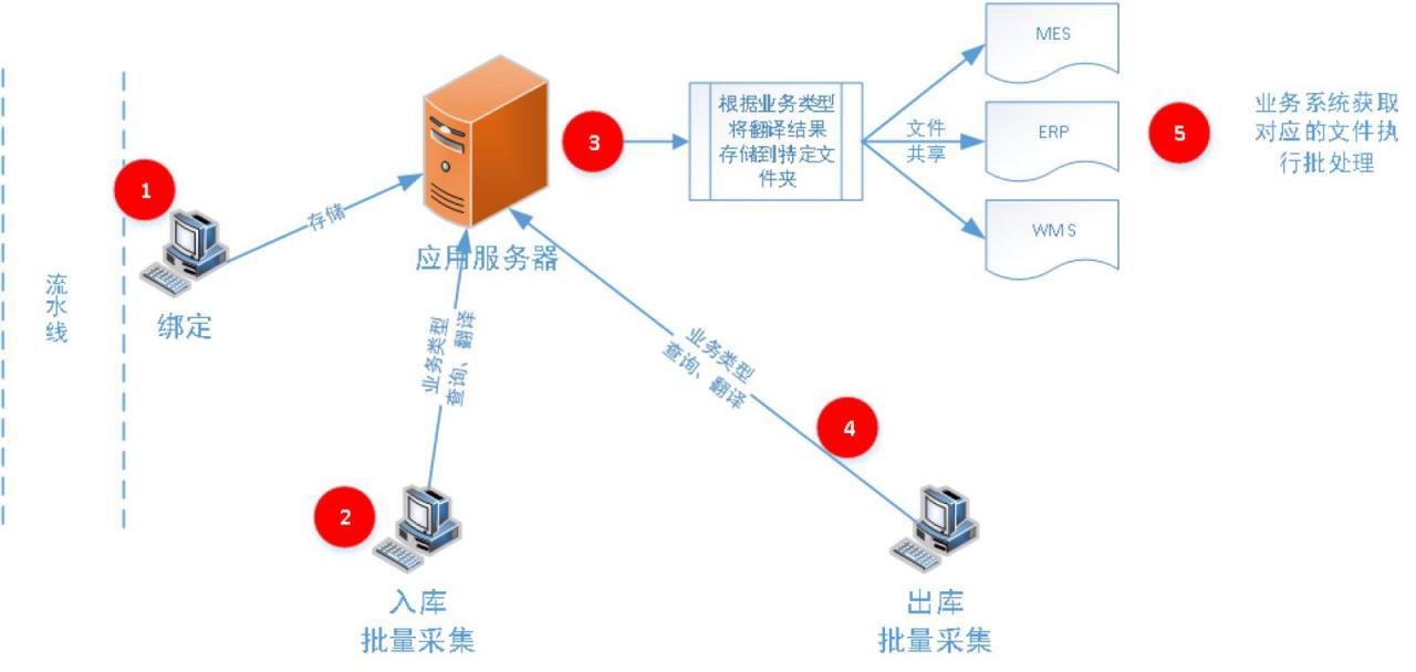 RFID资产与产品库存及防伪防窜货管理系统