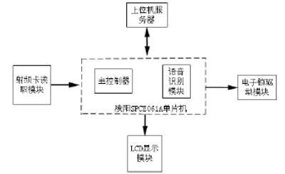 语音识别的RFID智能门禁系统