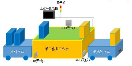 RFID无线作业管理系统