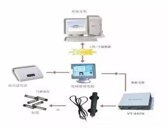 机房服务器RFID管理系统