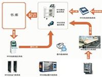 RFID图书管理系统