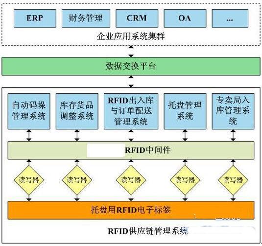 烟草行业数字化仓库RFID管理系统