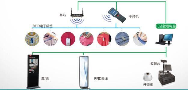 RFID智慧门店管理系统