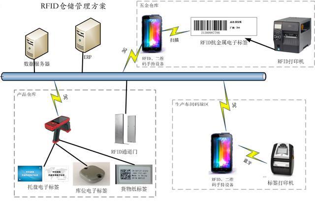仓库托盘管理系统