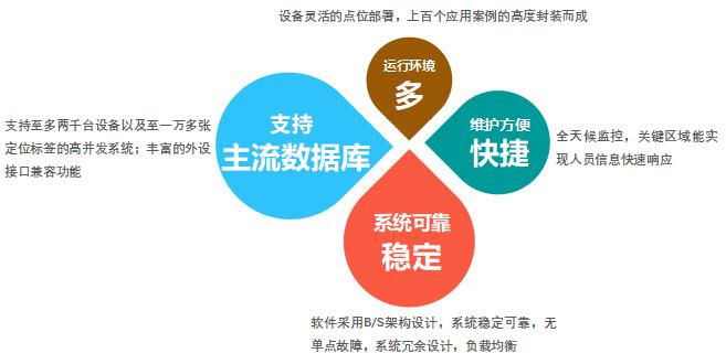 RFID人员区域定位管理系统