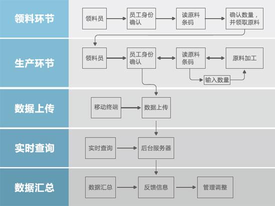 RFID生产计件管理系统