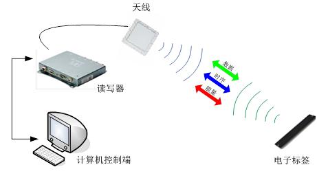 RFID电表仓储管理系统