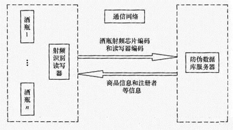 RFID酒水防伪系统