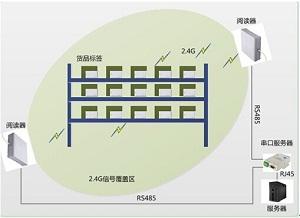 RFID消防装备管理系统