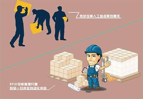 RFID智能仓库管理系统