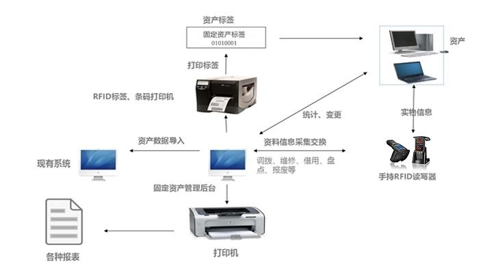 RFID学校固定资产管理系统