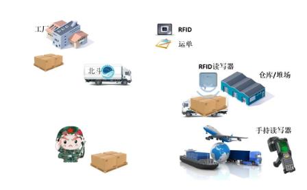 RFID电子标签化学品管理系统